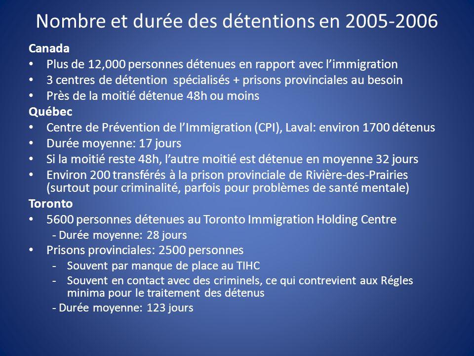 Nombre et durée des détentions en 2005-2006 Canada Plus de 12,000 personnes détenues en rapport avec limmigration 3 centres de détention spécialisés + prisons provinciales au besoin Près de la moitié détenue 48h ou moins Québec Centre de Prévention de lImmigration (CPI), Laval: environ 1700 détenus Durée moyenne: 17 jours Si la moitié reste 48h, lautre moitié est détenue en moyenne 32 jours Environ 200 transférés à la prison provinciale de Rivière-des-Prairies (surtout pour criminalité, parfois pour problèmes de santé mentale) Toronto 5600 personnes détenues au Toronto Immigration Holding Centre - Durée moyenne: 28 jours Prisons provinciales: 2500 personnes -Souvent par manque de place au TIHC -Souvent en contact avec des criminels, ce qui contrevient aux Régles minima pour le traitement des détenus - Durée moyenne: 123 jours