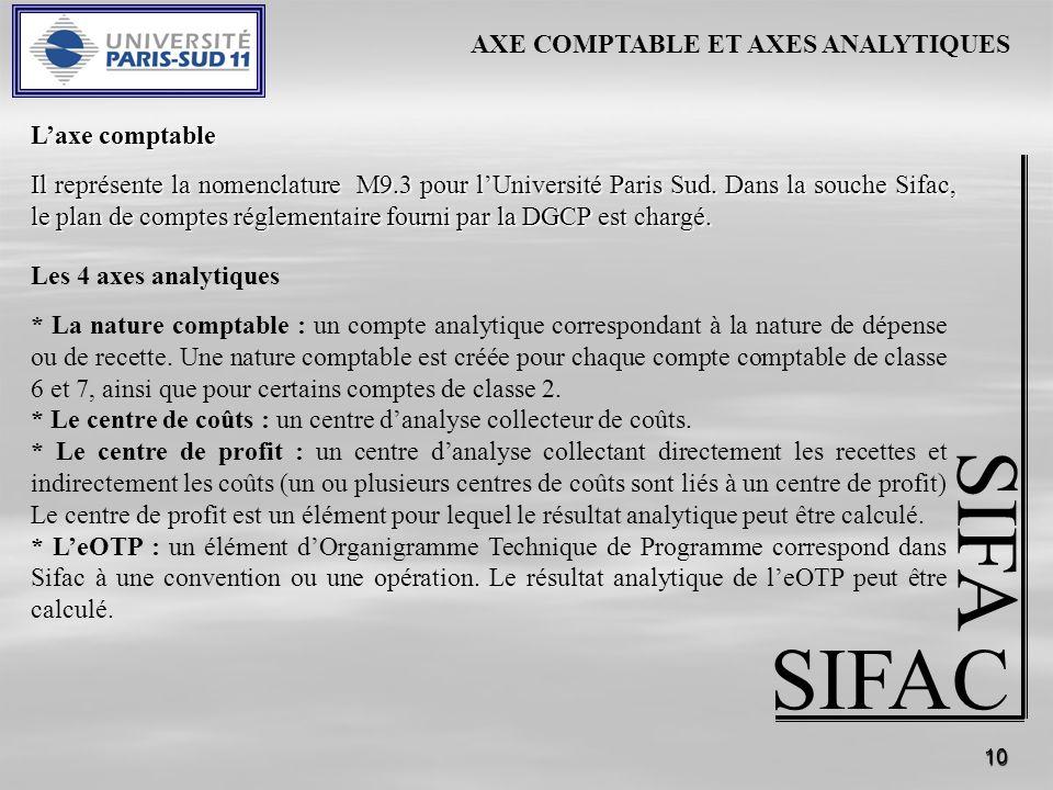 10 SIFAC SIFA Les 4 axes analytiques * La nature comptable : un compte analytique correspondant à la nature de dépense ou de recette.