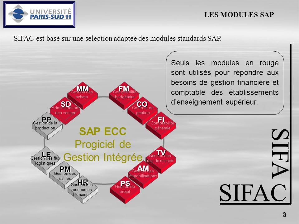 3 SIFAC SIFA FM Comptabilité budgétaire SAP ECC Progiciel de Gestion Intégrée SDCO Contrôle de gestion FI Comptabilité générale TV Gestion des frais d