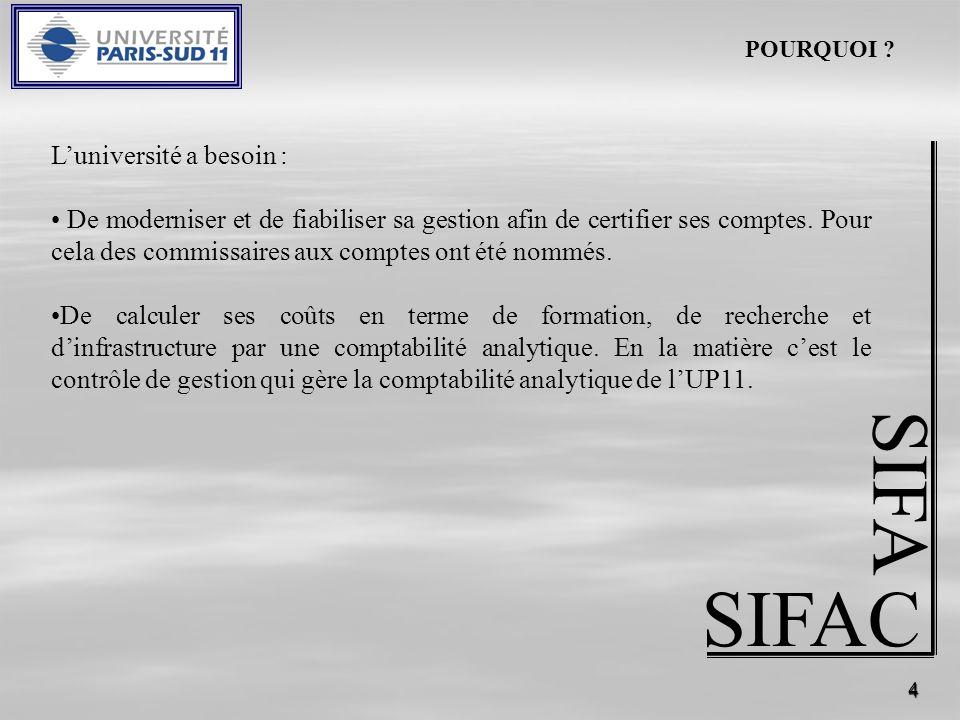 4 SIFAC SIFA Luniversité a besoin : De moderniser et de fiabiliser sa gestion afin de certifier ses comptes. Pour cela des commissaires aux comptes on