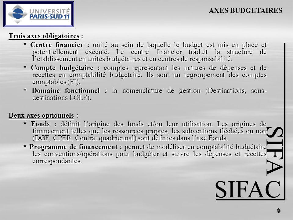 9 SIFAC SIFA Trois axes obligatoires : * Centre financier : unité au sein de laquelle le budget est mis en place et potentiellement exécuté. Le centre