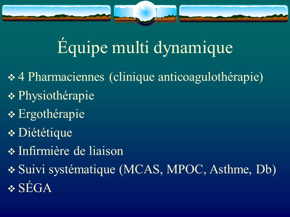 Équipe multi dynamique 4 Pharmaciennes (clinique anticoagulothérapie) Physiothérapie Ergothérapie Diététique Infirmière de liaison Suivi systématique