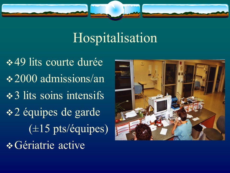 Hospitalisation 49 lits courte durée 2000 admissions/an 3 lits soins intensifs 2 équipes de garde (±15 pts/équipes) Gériatrie active