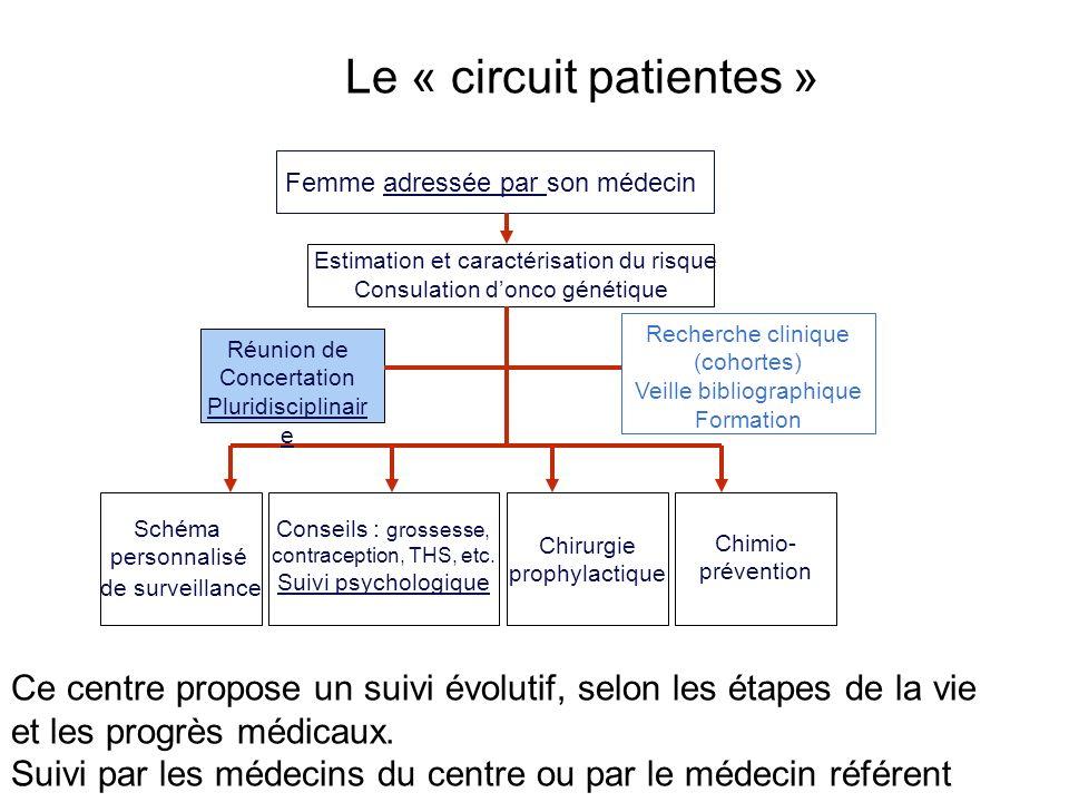 Schéma personnalisé de surveillance Chirurgie prophylactique Chimio- prévention Estimation et caractérisation du risque Consulation donco génétique Re