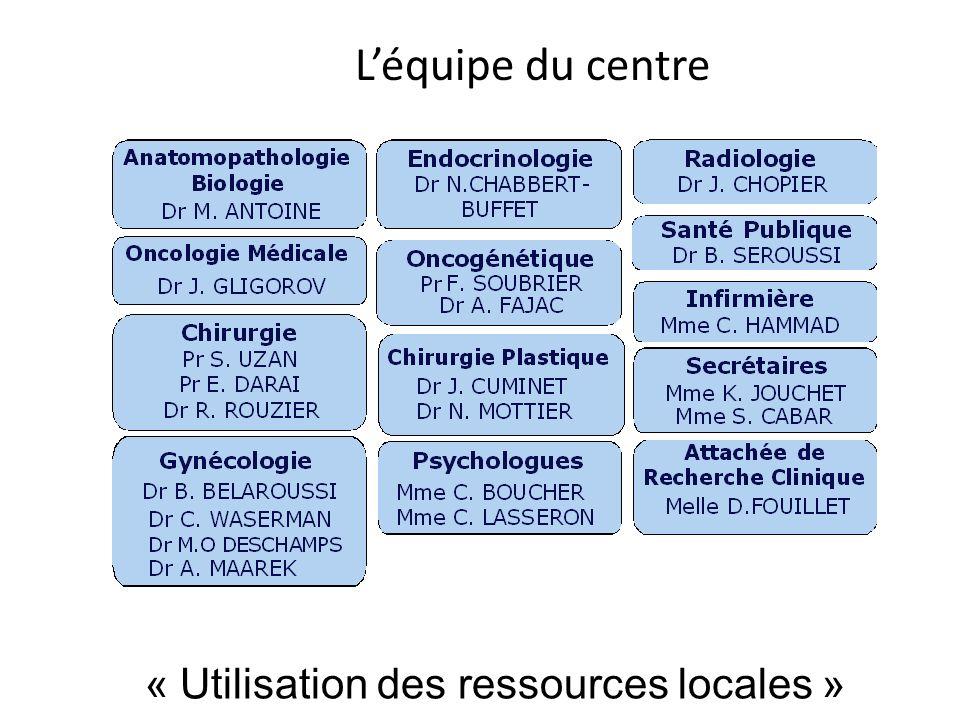 Léquipe du centre « Utilisation des ressources locales »