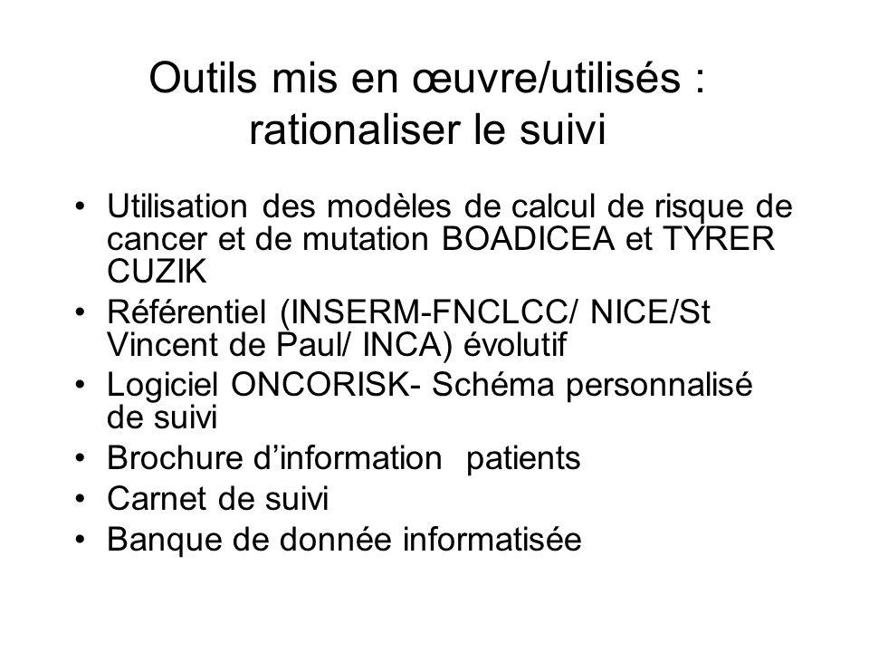 Outils mis en œuvre/utilisés : rationaliser le suivi Utilisation des modèles de calcul de risque de cancer et de mutation BOADICEA et TYRER CUZIK Réfé