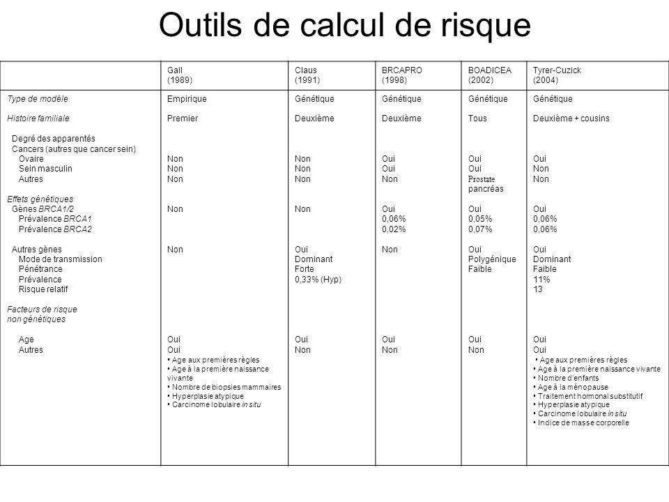 Gail (1989) Claus (1991) BRCAPRO (1998) BOADICEA (2002) Tyrer-Cuzick (2004) Type de modèle Histoire familiale Degré des apparentés Cancers (autres que