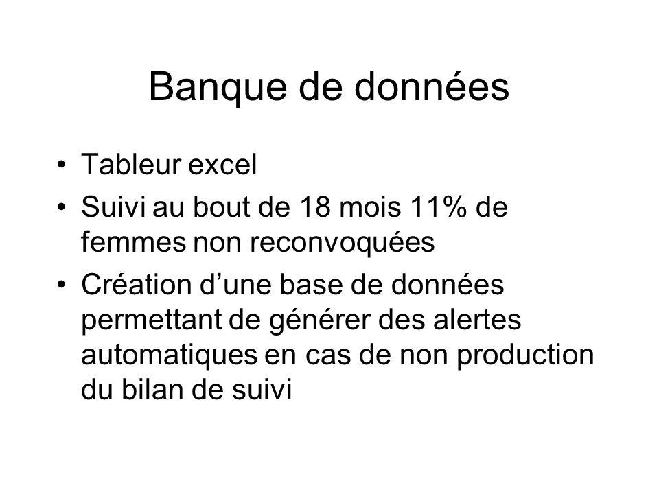Banque de données Tableur excel Suivi au bout de 18 mois 11% de femmes non reconvoquées Création dune base de données permettant de générer des alerte