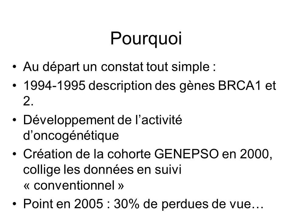 Pourquoi Au départ un constat tout simple : 1994-1995 description des gènes BRCA1 et 2. Développement de lactivité doncogénétique Création de la cohor