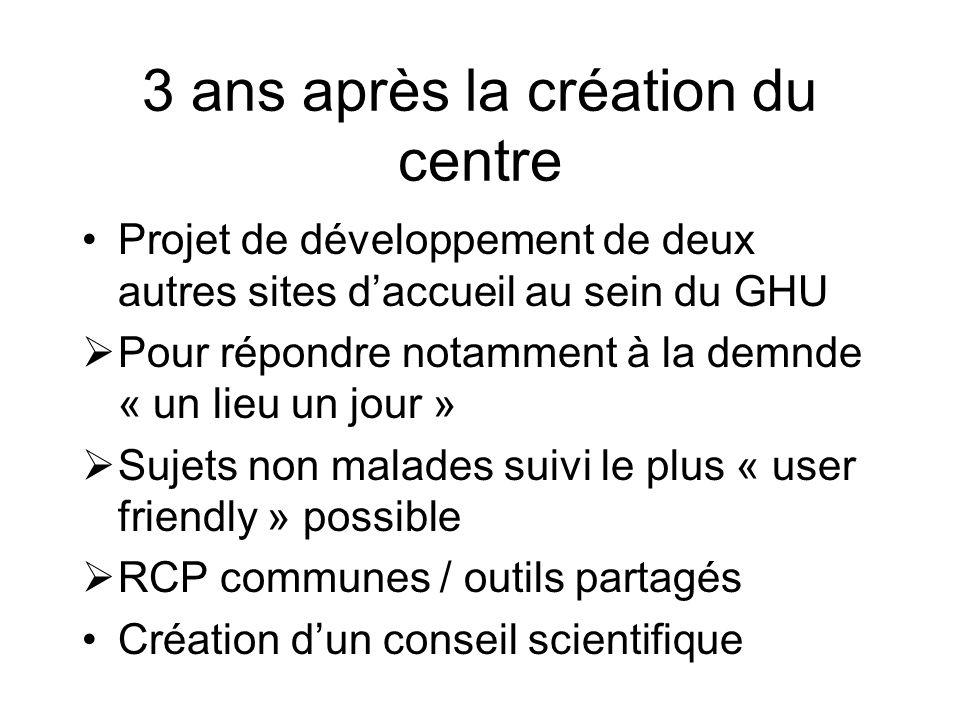 Projet de développement de deux autres sites daccueil au sein du GHU Pour répondre notamment à la demnde « un lieu un jour » Sujets non malades suivi
