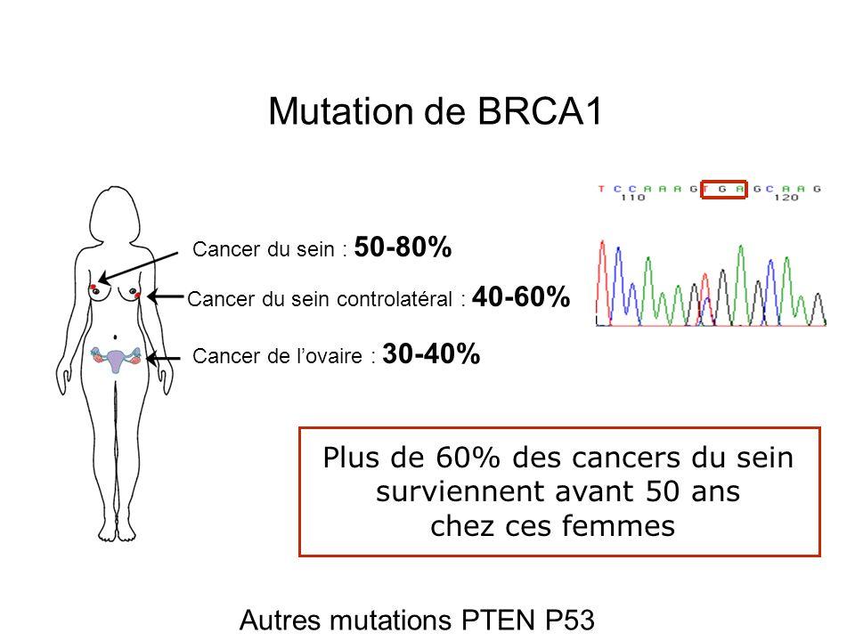 Mutation de BRCA2 Cancer du sein : 40-80% Cancer de lovaire : 15-25% Cancer du sein masculin : 6%