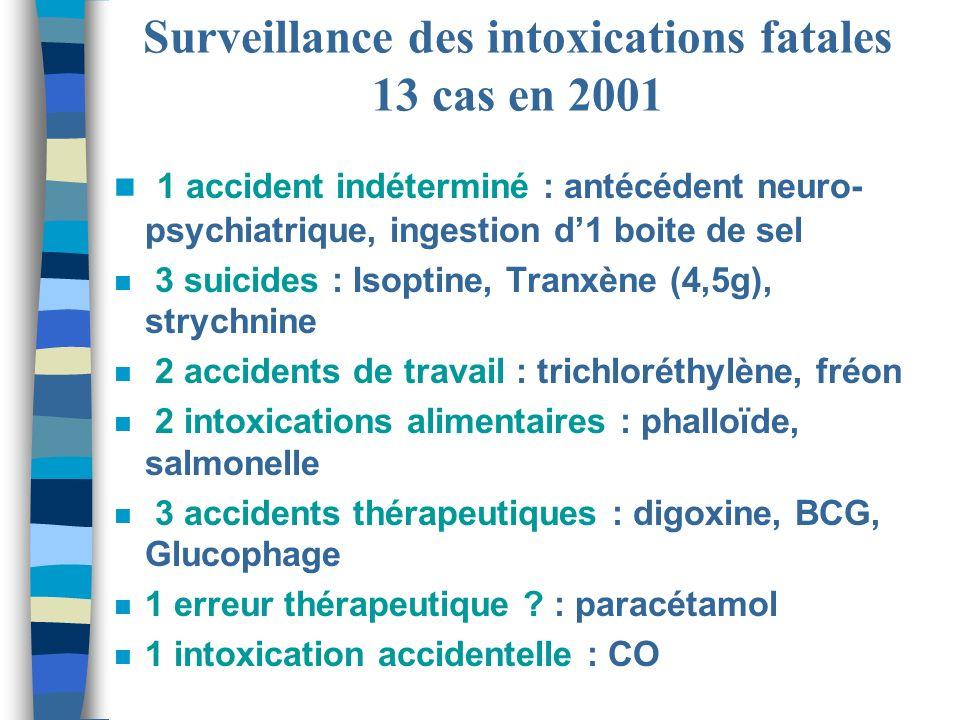 Surveillance des intoxications fatales 13 cas en 2001 n 1 accident indéterminé : antécédent neuro- psychiatrique, ingestion d1 boite de sel n 3 suicid