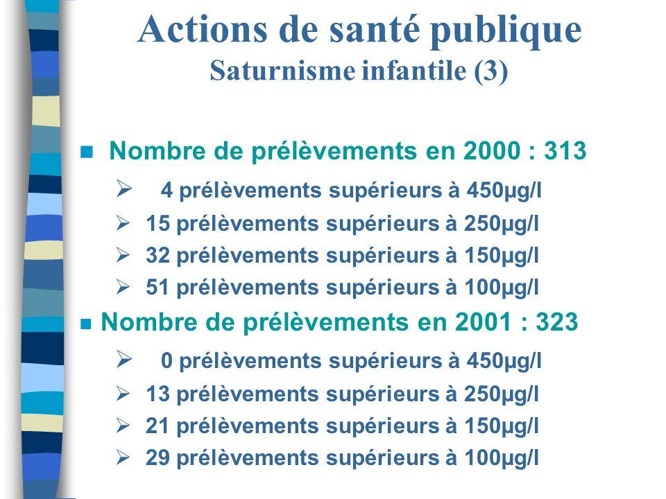 Actions de santé publique Saturnisme infantile (3) n Nombre de prélèvements en 2000 : 313 4 prélèvements supérieurs à 450µg/l 15 prélèvements supérieu