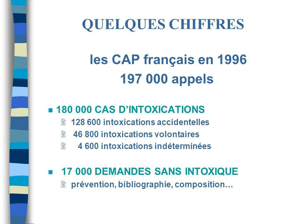 le CAP de Lyon en 2000 29 249 appels (usuellement 12% DES CAS NATIONAUX) (29 296 en 1999) (24 000 en 1998) (24 000 en 1997) n 26 040 CAS DINTOXICATIONS 2 22 205 intoxications accidentelles 2 3 835 intoxications volontaires n 3 209 DEMANDES SANS INTOXIQUE 2 prévention, bibliographie, composition… QUELQUES CHIFFRES (2)