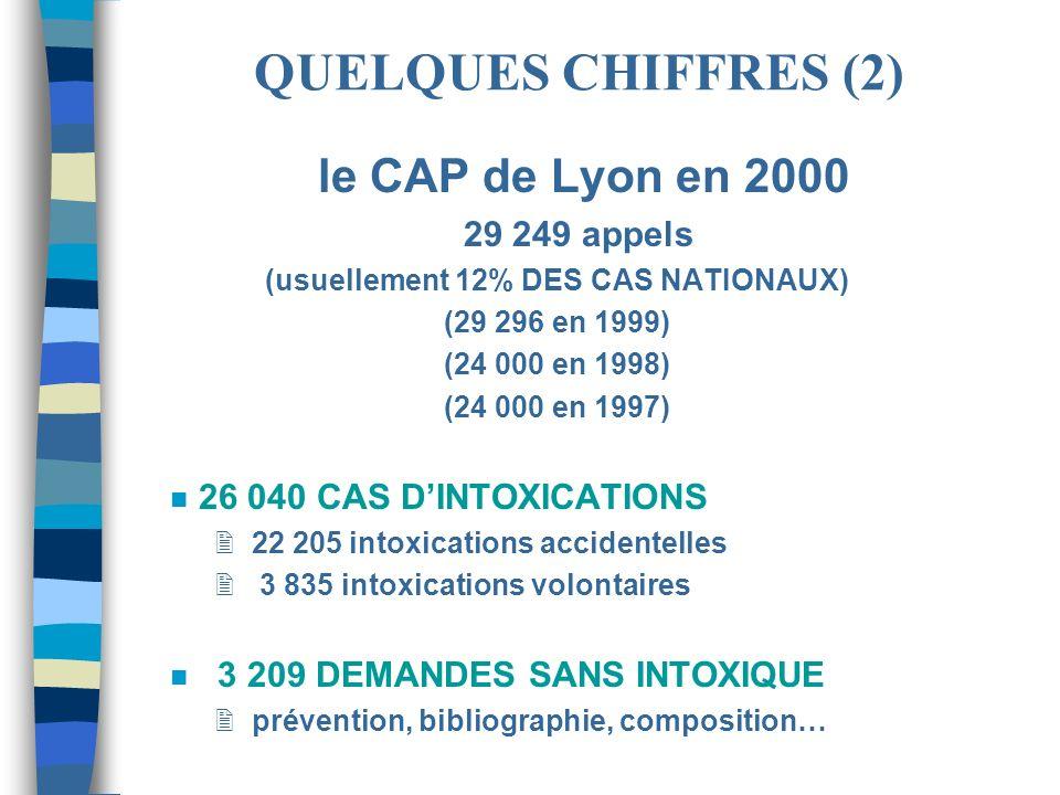 le CAP de Lyon en 2000 29 249 appels (usuellement 12% DES CAS NATIONAUX) (29 296 en 1999) (24 000 en 1998) (24 000 en 1997) n 26 040 CAS DINTOXICATION