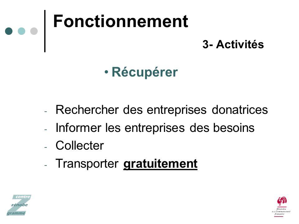 Fonctionnement 3- Activités Récupérer - Rechercher des entreprises donatrices - Informer les entreprises des besoins - Collecter - Transporter gratuitement