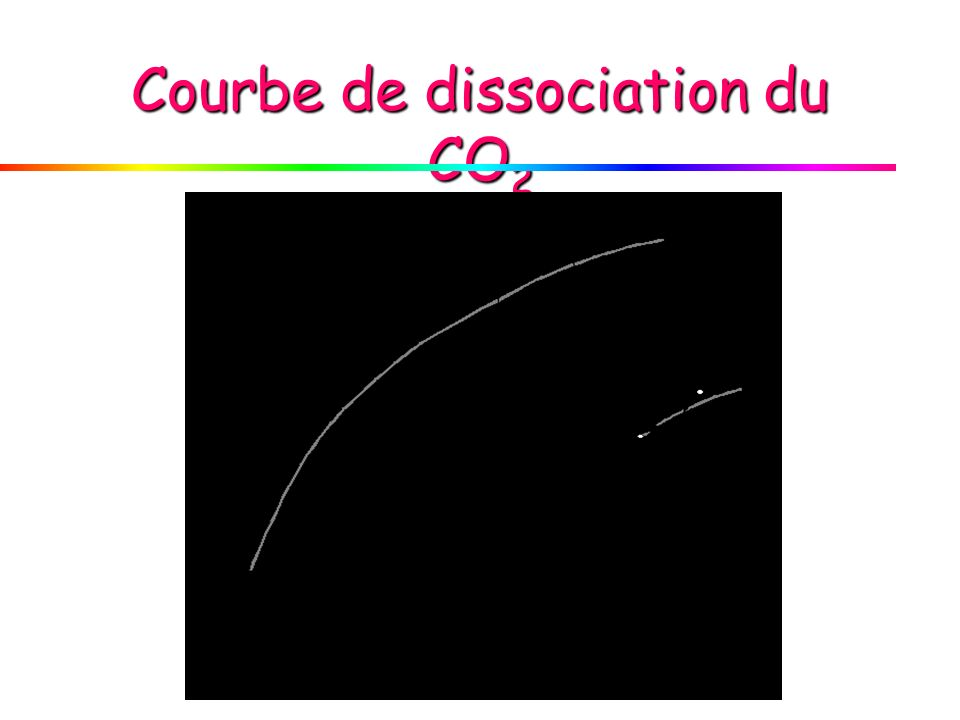 Courbe de dissociation du CO 2