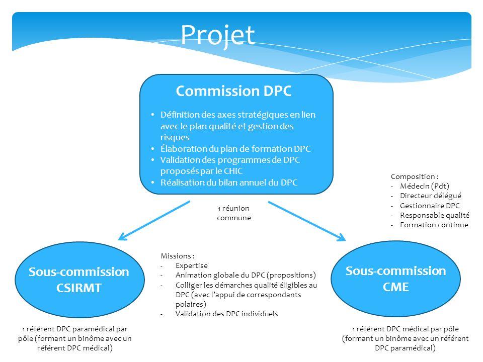 Commission DPC Définition des axes stratégiques en lien avec le plan qualité et gestion des risques Élaboration du plan de formation DPC Validation de