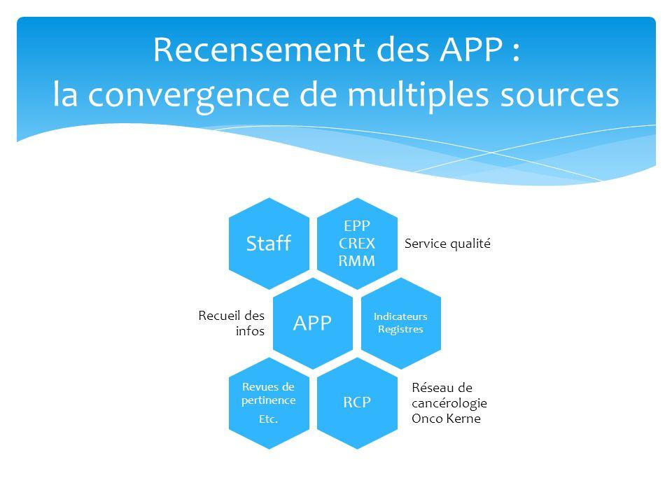 Recensement des APP : la convergence de multiples sources EPP CREX RMM Service qualité StaffAPP Recueil des infos Indicateurs Registres RCP Réseau de