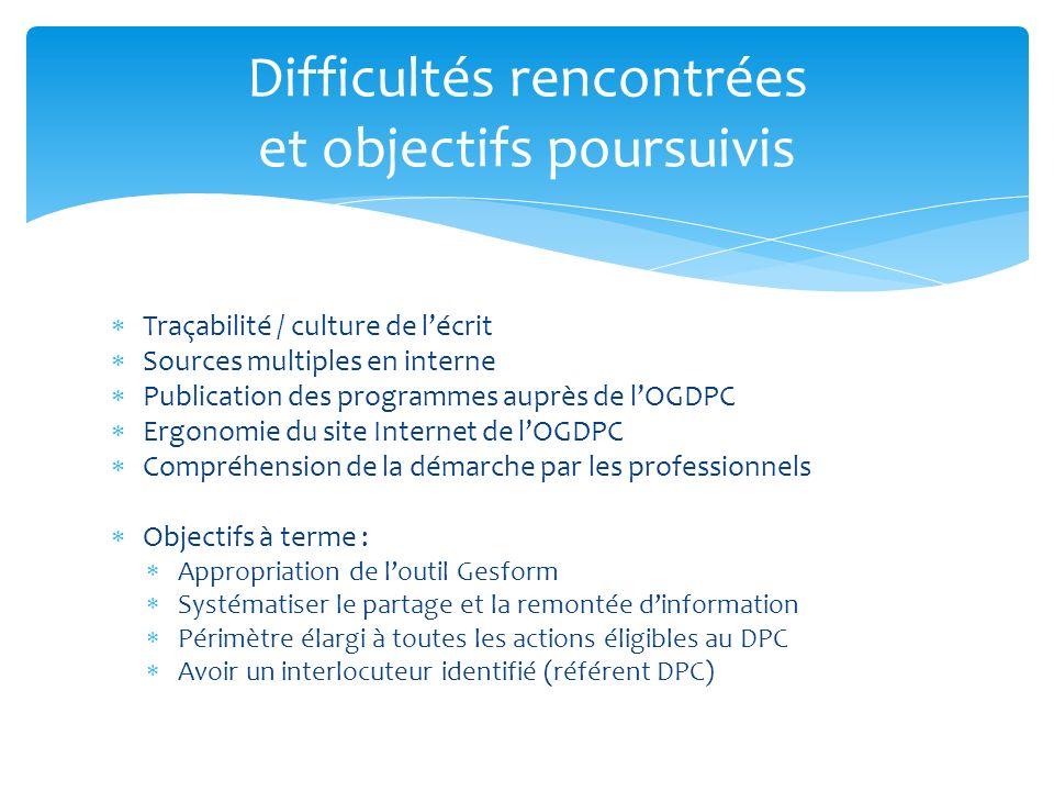 Traçabilité / culture de lécrit Sources multiples en interne Publication des programmes auprès de lOGDPC Ergonomie du site Internet de lOGDPC Compréhe