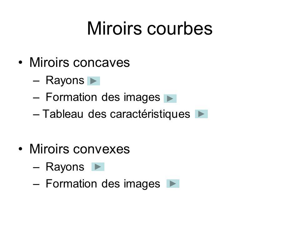 Miroirs courbes Miroirs concaves – Rayons – Formation des images –Tableau des caractéristiques Miroirs convexes – Rayons – Formation des images