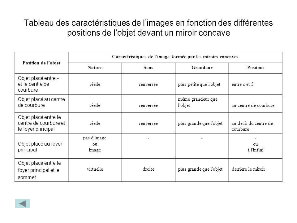 Tableau des caractéristiques de limages en fonction des différentes positions de lobjet devant un miroir concave Position de lobjet Caractéristiques d