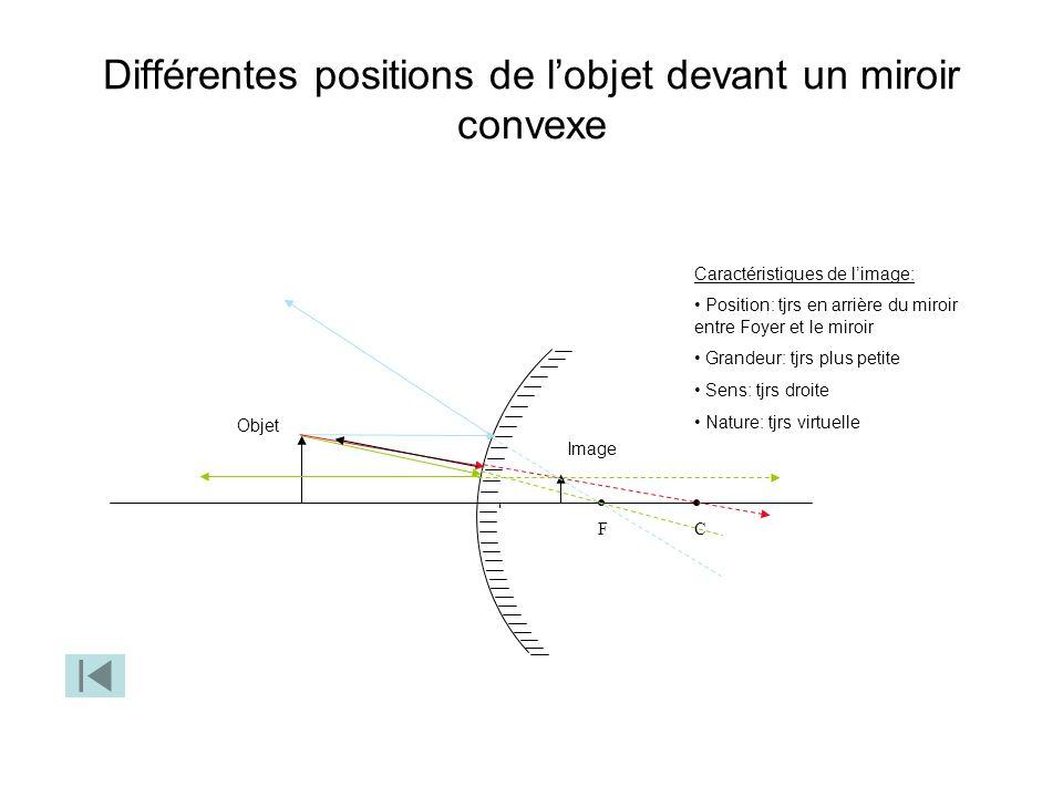 Différentes positions de lobjet devant un miroir convexe CF Caractéristiques de limage: Position: tjrs en arrière du miroir entre Foyer et le miroir G