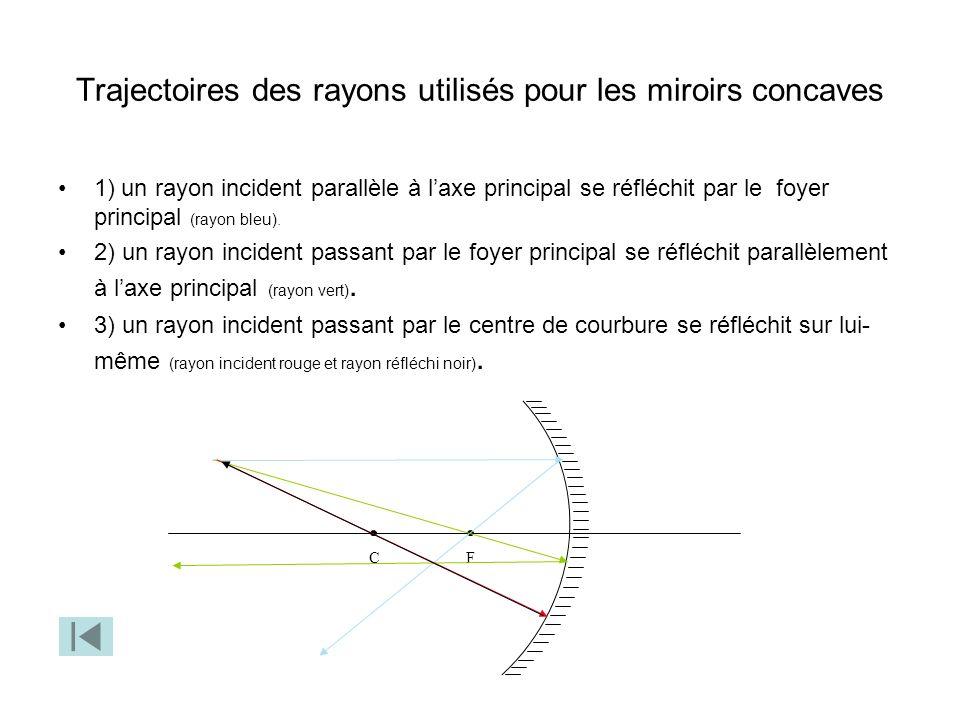 Trajectoires des rayons utilisés pour les miroirs concaves 1) un rayon incident parallèle à laxe principal se réfléchit par le foyer principal (rayon