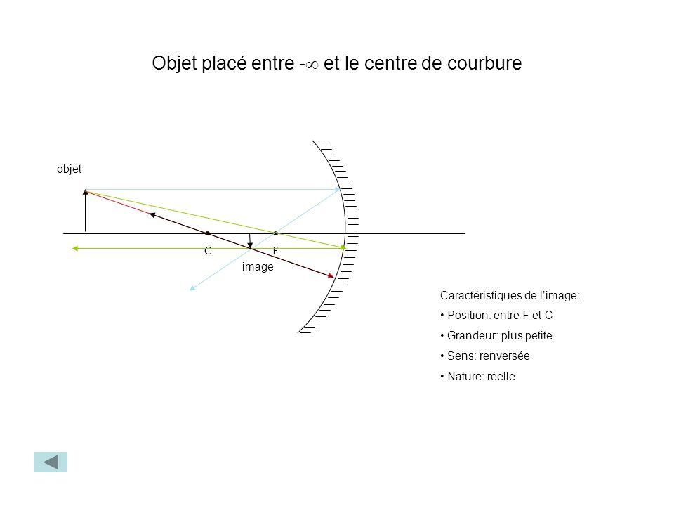 Objet placé entre - et le centre de courbure FC objet image Caractéristiques de limage: Position: entre F et C Grandeur: plus petite Sens: renversée N