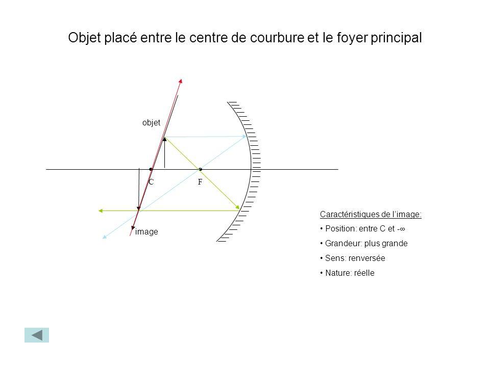 Objet placé entre le centre de courbure et le foyer principal FC objet image Caractéristiques de limage: Position: entre C et - Grandeur: plus grande