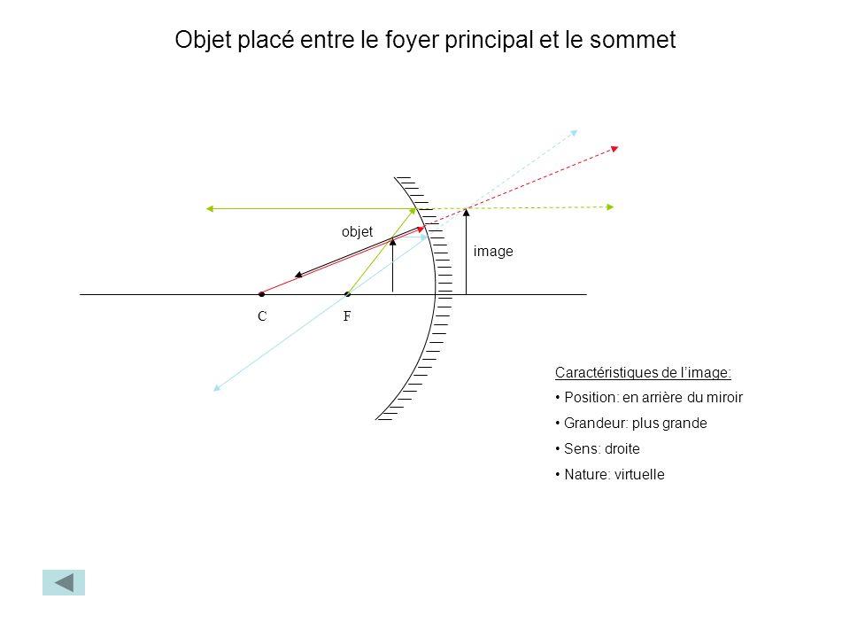 Objet placé entre le foyer principal et le sommet FC objet image Caractéristiques de limage: Position: en arrière du miroir Grandeur: plus grande Sens