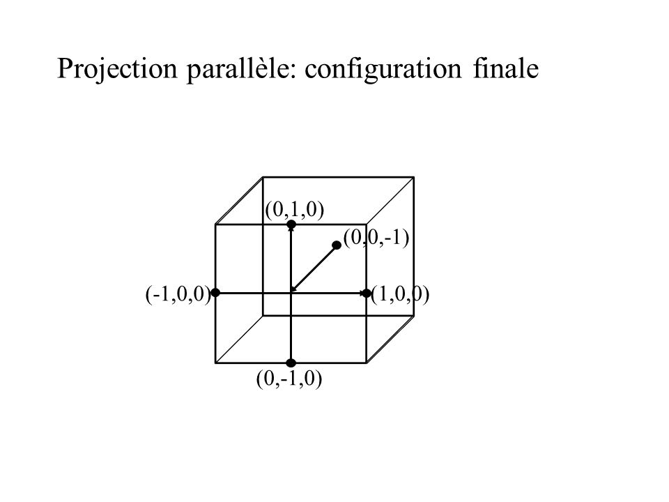 Projection parallèle: configuration finale (1,0,0) (0,1,0) (-1,0,0) (0,-1,0) (0,0,-1)