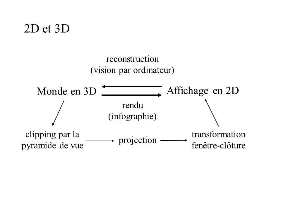 2D et 3D Monde en 3D Affichage en 2D reconstruction (vision par ordinateur) projection clipping par la pyramide de vue transformation fenêtre-clôture