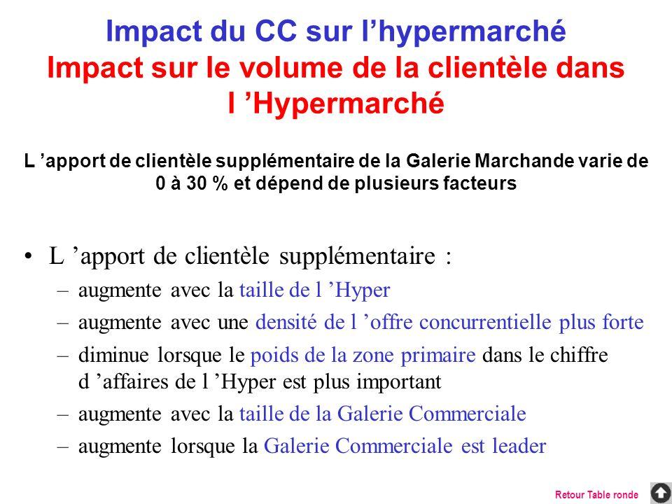 L apport de clientèle supplémentaire : –augmente avec la taille de l Hyper –augmente avec une densité de l offre concurrentielle plus forte –diminue l