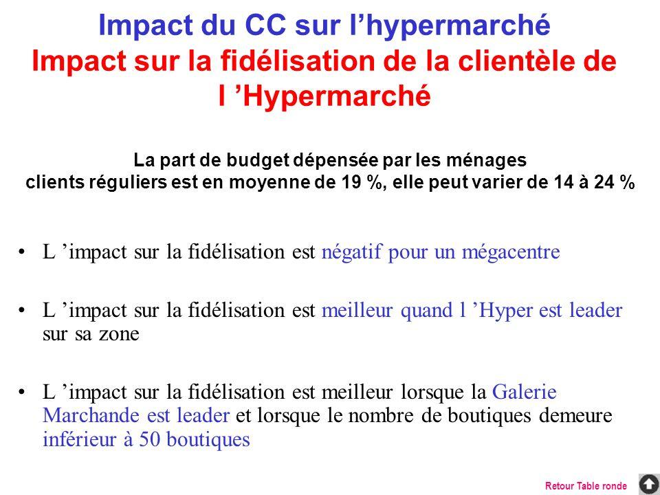 L impact sur la fidélisation est négatif pour un mégacentre L impact sur la fidélisation est meilleur quand l Hyper est leader sur sa zone L impact su