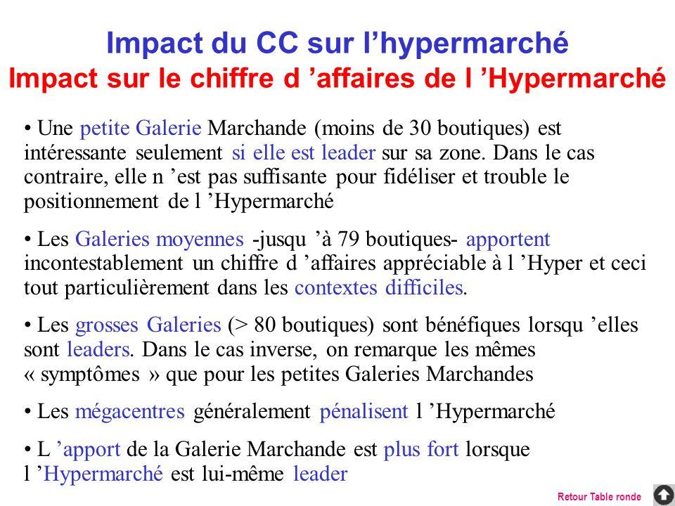 Impact du CC sur lhypermarché Impact sur le chiffre d affaires de l Hypermarché Une petite Galerie Marchande (moins de 30 boutiques) est intéressante