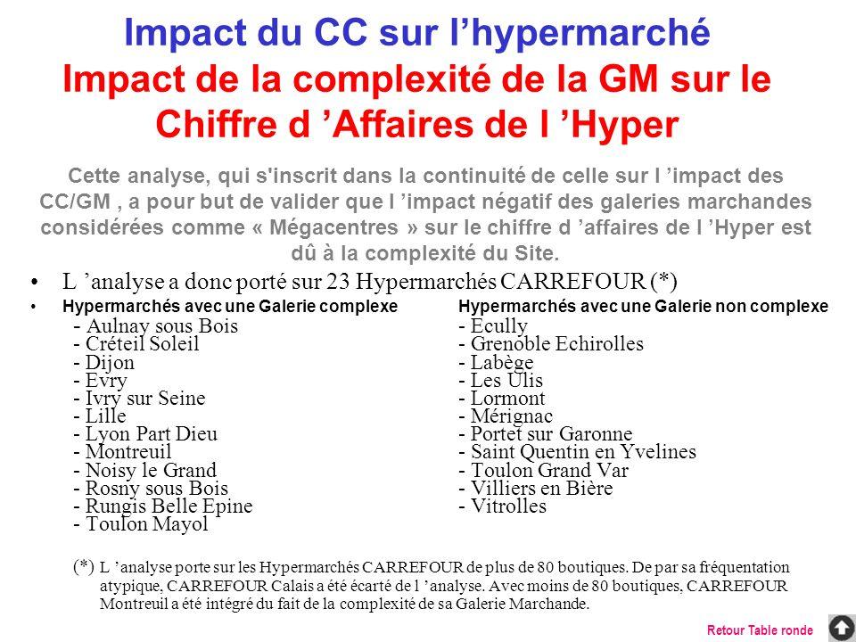 L analyse a donc porté sur 23 Hypermarchés CARREFOUR (*) Hypermarchés avec une Galerie complexeHypermarchés avec une Galerie non complexe - Aulnay sou