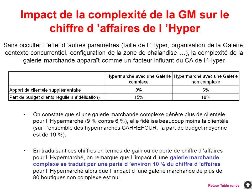 Sans occulter l effet d autres paramètres (taille de l Hyper, organisation de la Galerie, contexte concurrentiel, configuration de la zone de chalandi