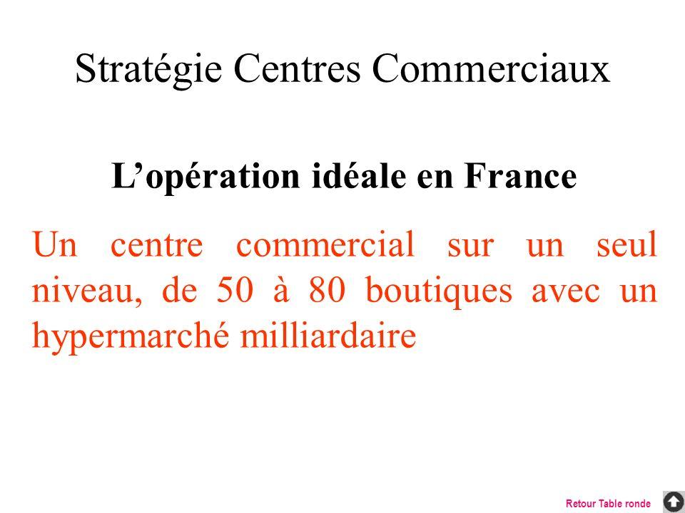 Stratégie Centres Commerciaux Lopération idéale en France Un centre commercial sur un seul niveau, de 50 à 80 boutiques avec un hypermarché milliardai
