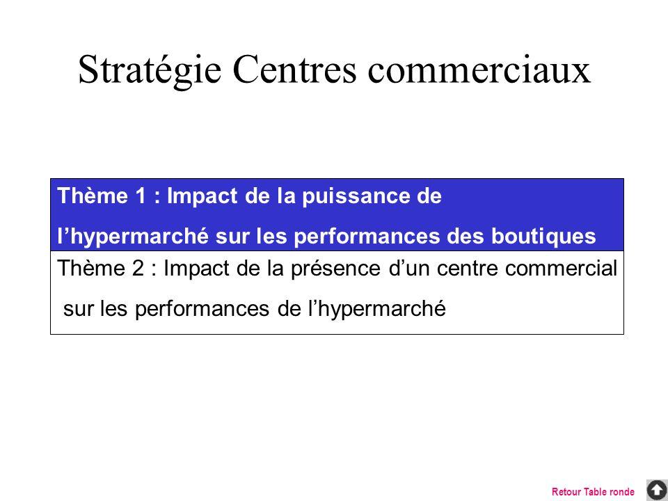 Thème 1 : Impact de la puissance de lhypermarché sur les performances des boutiques Thème 2 : Impact de la présence dun centre commercial sur les perf