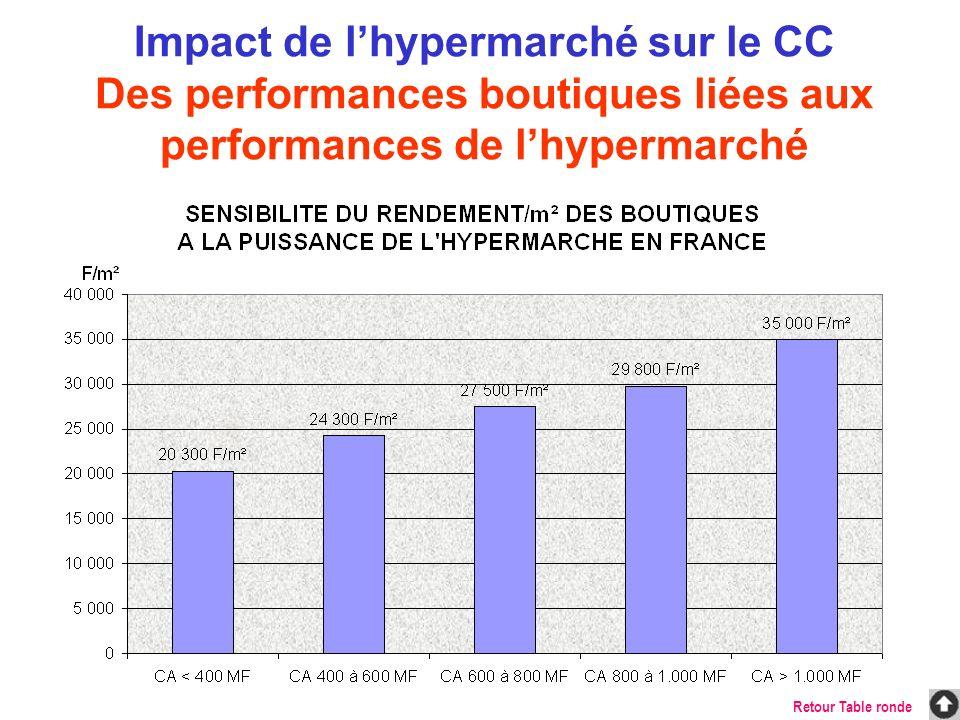 Sans occulter l effet d autres paramètres (taille de l Hyper, organisation de la Galerie, contexte concurrentiel, configuration de la zone de chalandise …), la complexité de la galerie marchande apparaît comme un facteur influant du CA de l Hyper On constate que si une galerie marchande complexe génère plus de clientèle pour l Hypermarché (9 % contre 6 %), elle fidélise beaucoup moins la clientèle (sur l ensemble des hypermarchés CARREFOUR, la part de budget moyenne est de 19 %).