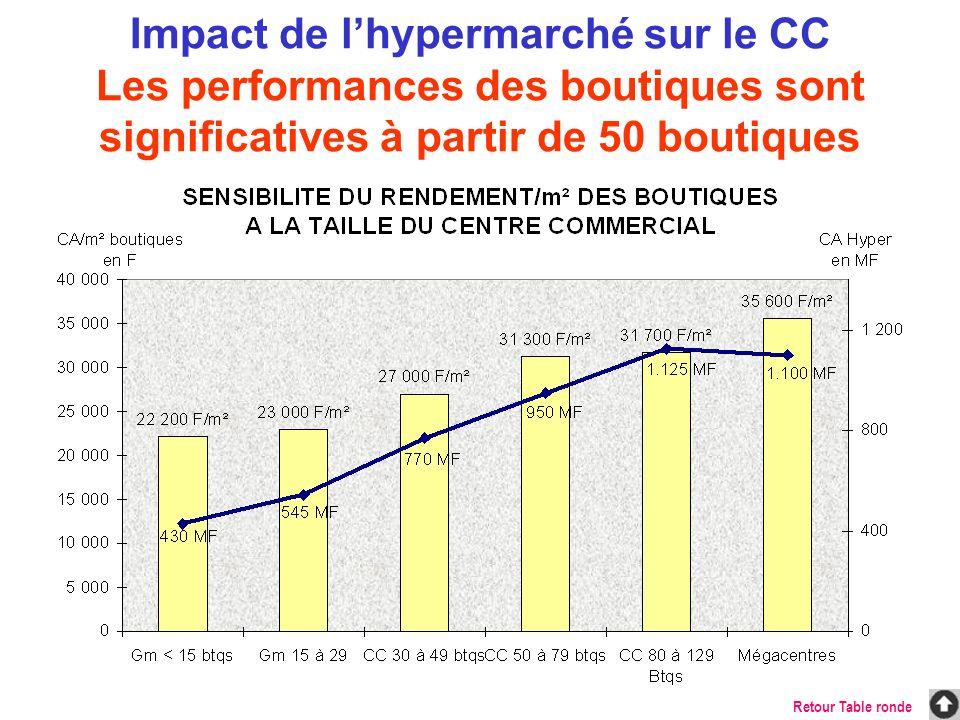 Thème 1 : Impact de la puissance de lhypermarché sur les performances des boutiques Thème 2 : Impact de la présence dun centre commercial sur les performances de lhypermarché Stratégie Centres commerciaux Retour Table ronde