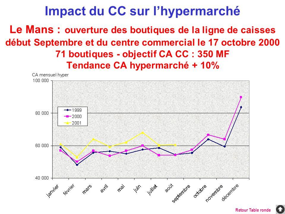 Impact du CC sur lhypermarché Le Mans : ouverture des boutiques de la ligne de caisses début Septembre et du centre commercial le 17 octobre 2000 71 b