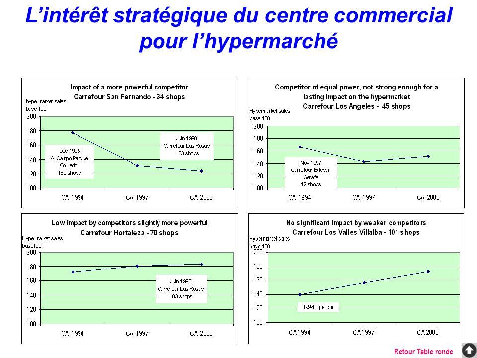 Impact du CC sur lhypermarché Contexte de létude Méthodologie : –Echantillon de l étude : 116 Hypers français sur l année 1998 –Mesure du nombre de clients spécifiques apportés par la Galerie Marchande grâce à la réponse à la question : « pour quelles raisons venez-vous à Carrefour .