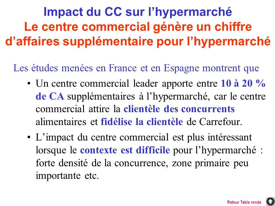 Impact du CC sur lhypermarché Le centre commercial génère un chiffre daffaires supplémentaire pour lhypermarché Les études menées en France et en Espa