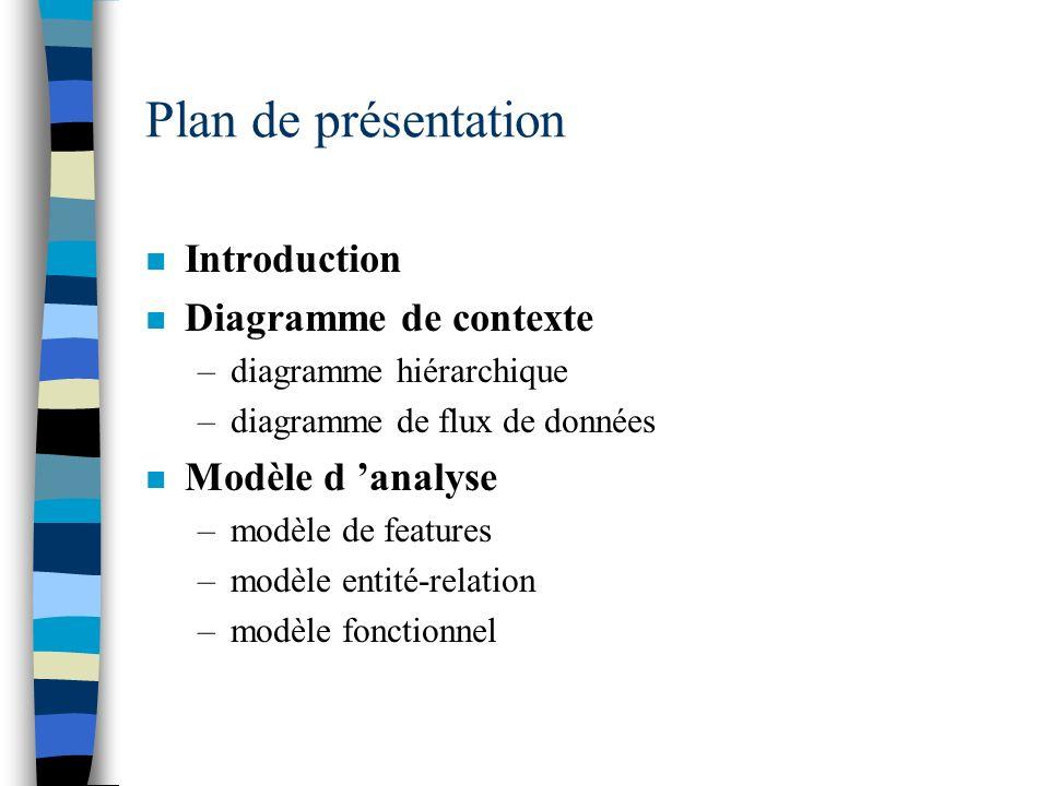 Plan de présentation n Introduction n Diagramme de contexte –diagramme hiérarchique –diagramme de flux de données n Modèle d analyse –modèle de featur