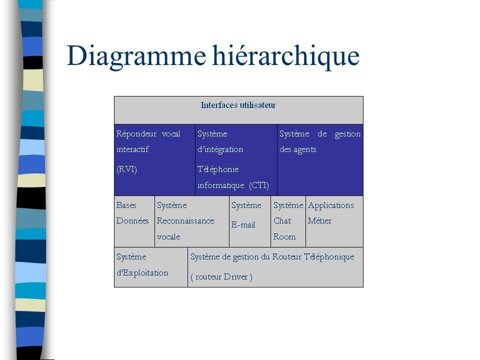 Diagramme de Flux de Données SGAT Système Chat Room Système de E-mail Système de reconnaissance Vocale Application Métier Routeur Client Base de données