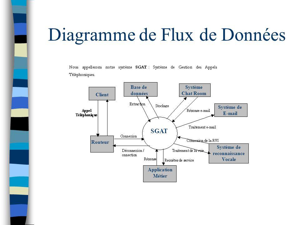 Diagramme de Flux de Données SGAT Système Chat Room Système de E-mail Système de reconnaissance Vocale Application Métier Routeur Client Base de donné