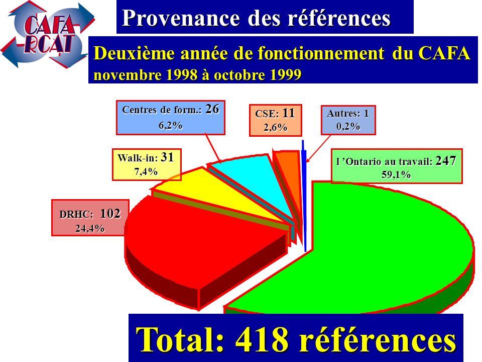 DRHC: 50 15,5% l Ontario au travail: 237 73,6% Walk-in: 11 3,4% Centres de form.: 10 3,1% CSE: 10 3,1% Autres: 4 3,1% Première année de fonctionnement du CAFA novembre 1997 à octobre 1998 Provenance des références Total: 323 références