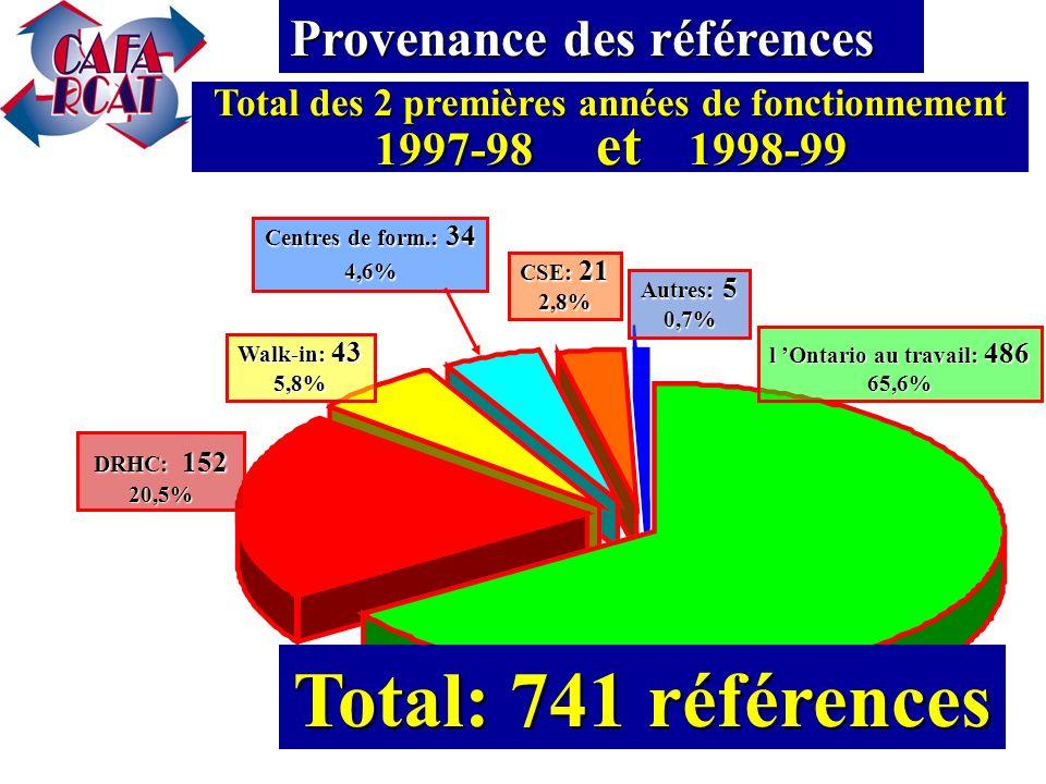 DRHC: 102 24,4% l Ontario au travail: 247 59,1% Walk-in: 31 7,4% Centres de form.: 26 6,2% CSE: 11 2,6% Autres: 1 0,2% Deuxième année de fonctionnement du CAFA novembre 1998 à octobre 1999 Provenance des références Total: 418 références